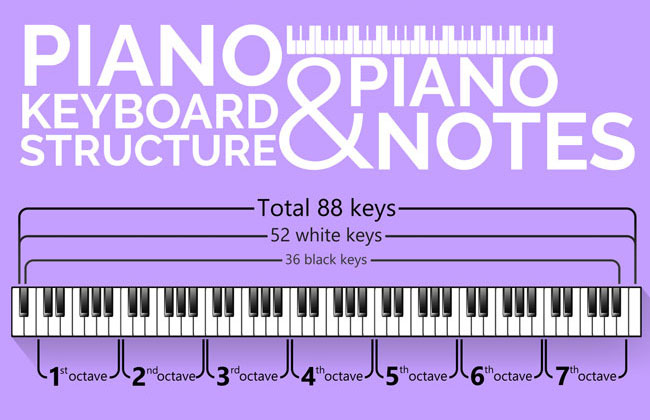 How To Read Piano Sheet Music in 1 Day - Skoolopedia